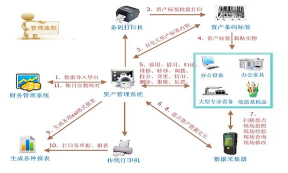 实物资产管理系统