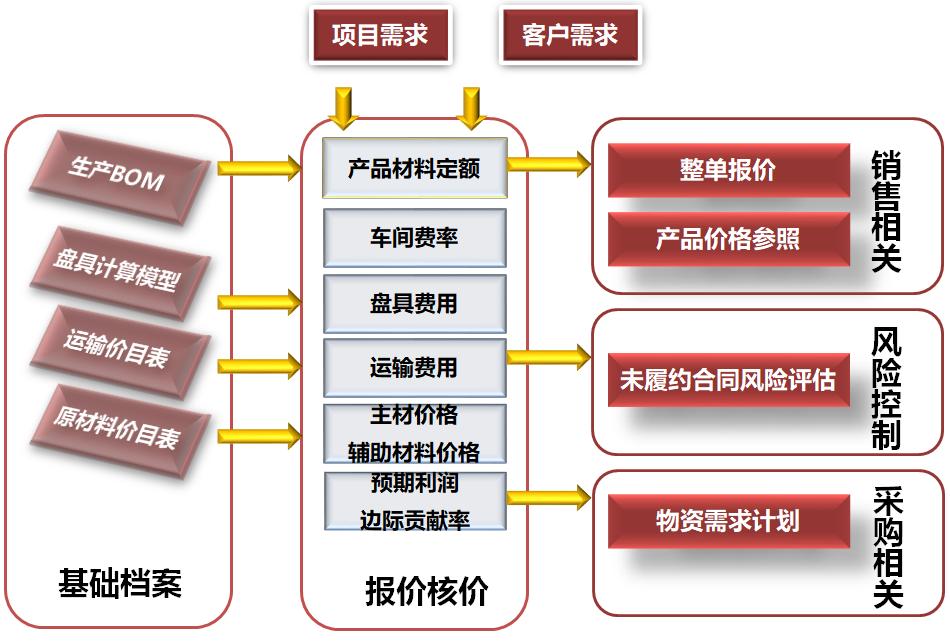 用友软件ERP系统
