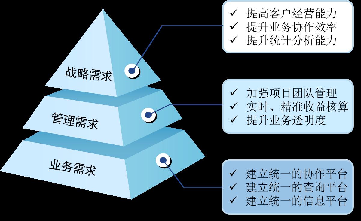 金融资产管理系统