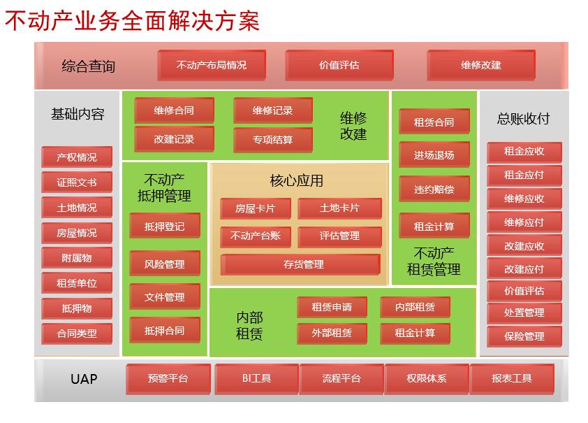 不动产业务管理系统