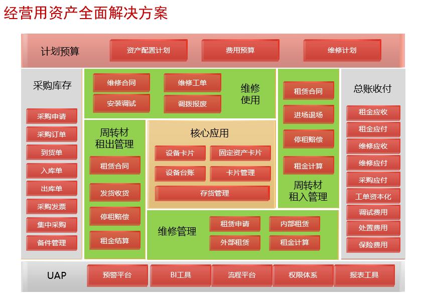 动产业务资产管理系统