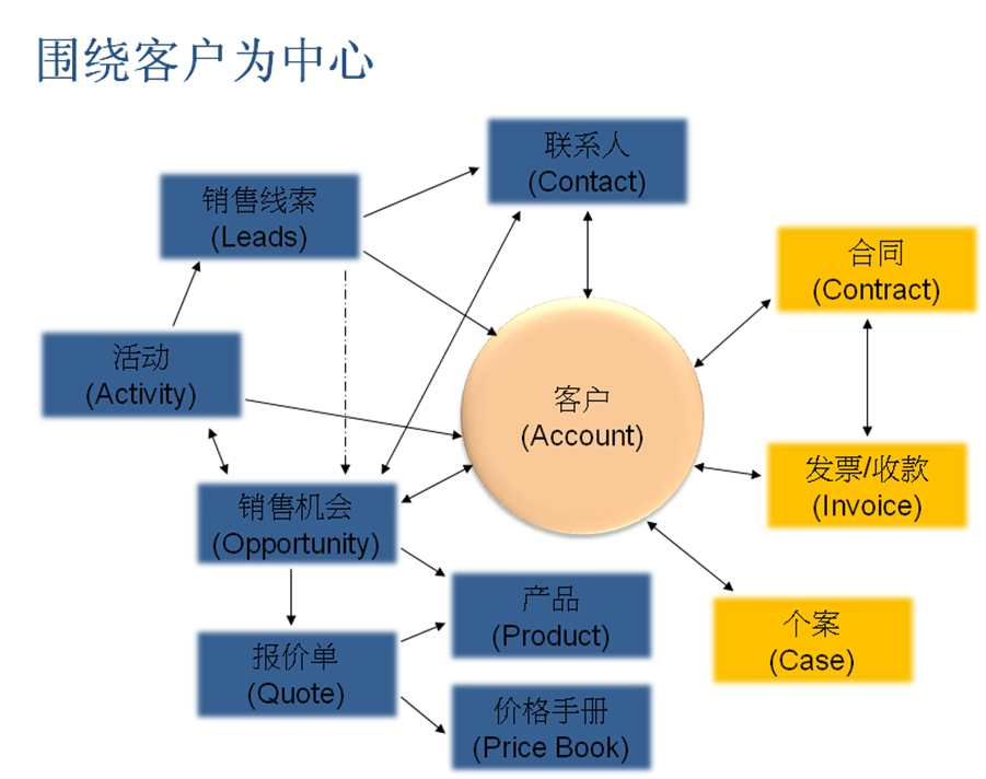 客户资产管理系统